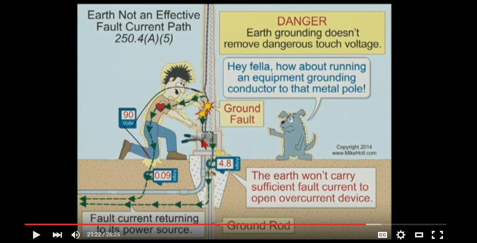 Understanding Electrical Bonding & Grounding